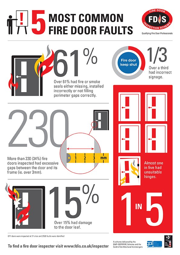 Infographic The 5 Most Common Fire Door Faults