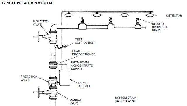 Electrical furthermore Preaction Sprinkler System together with Industrial Control Systems also Drip Irrigation Design Guidelines Basics Of Measurements Parts And More moreover Fire Sprinkler System Diagram. on basic fire sprinkler systems diagrams
